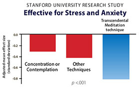 Benefits Stress Relief